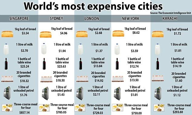 Singapore quốc gia đắt đỏ nhất thế giới