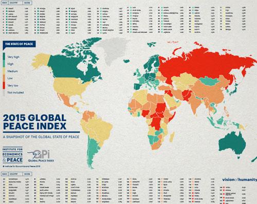 10 quốc gia yên bình nhất năm 2015